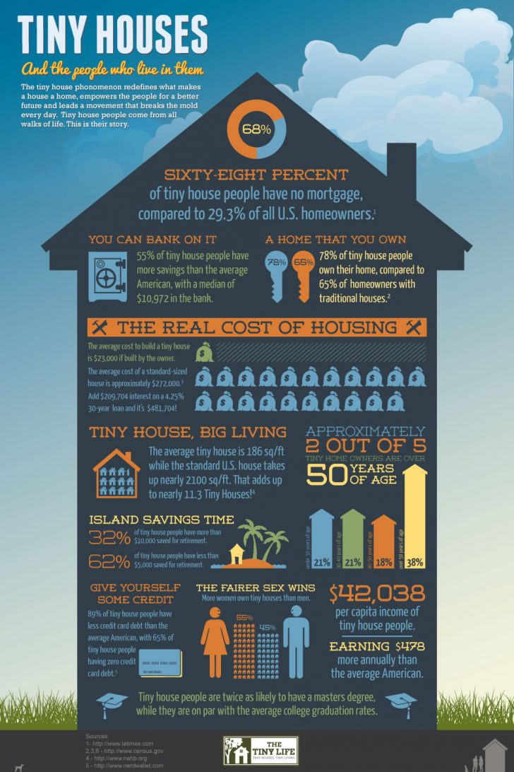 Cost to Build A Small Home 2020