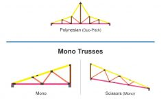 Roof Truss Calculator Fresh 30 Different Types Of Roof Trusses Illustrated Configurations