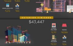 Cost To Build 1300 Square Foot House Unique How Much It Costs To Build A House Infographic