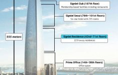 Largest House Plans In The World Elegant Seoul S Lotte World Tower To Offer The Most Expensive Homes