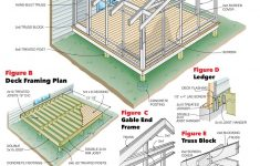 House Plans Screened Porch Awesome How To Build A Screen Porch Screen Porch Construction