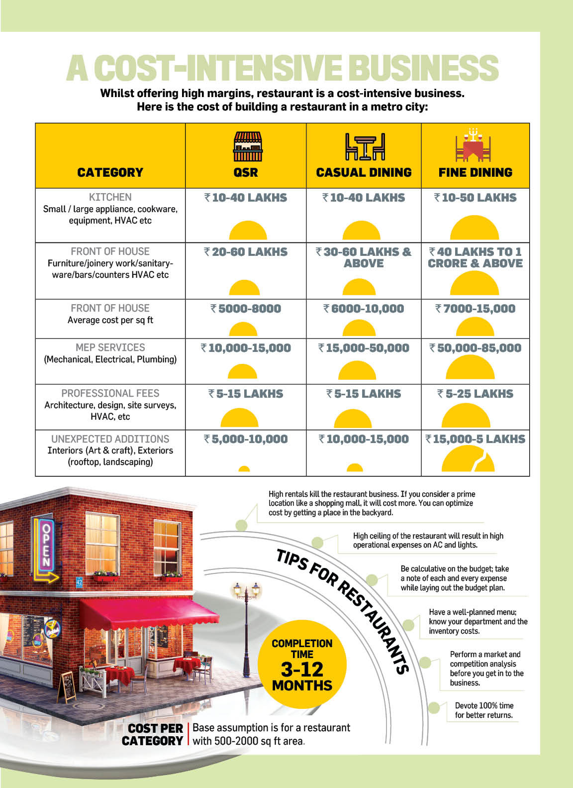 1000 Sq Ft House Construction Cost New the Cost Of Building A Restaurant In Metro Cities In India