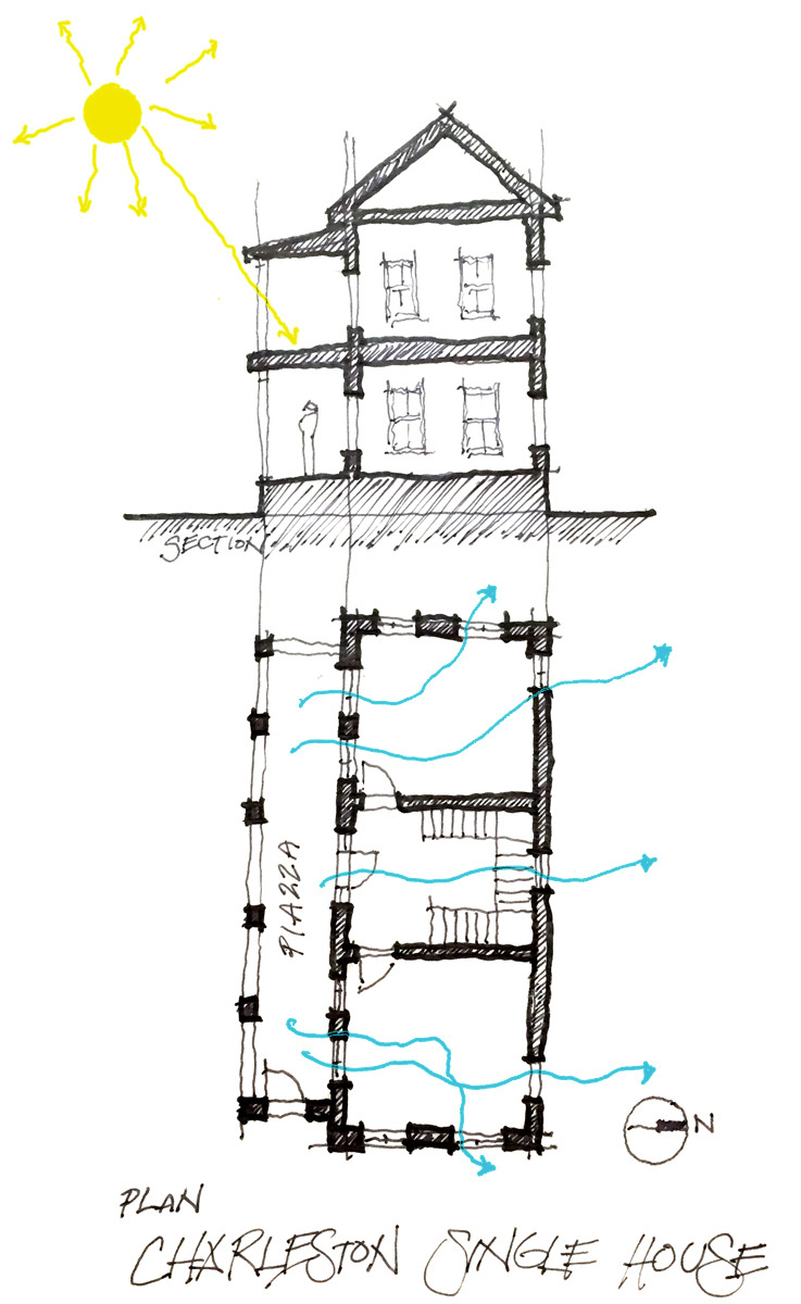 Charleston Style House Plans Awesome the Charleston Single House 5 Lessons — Buildings are Cool