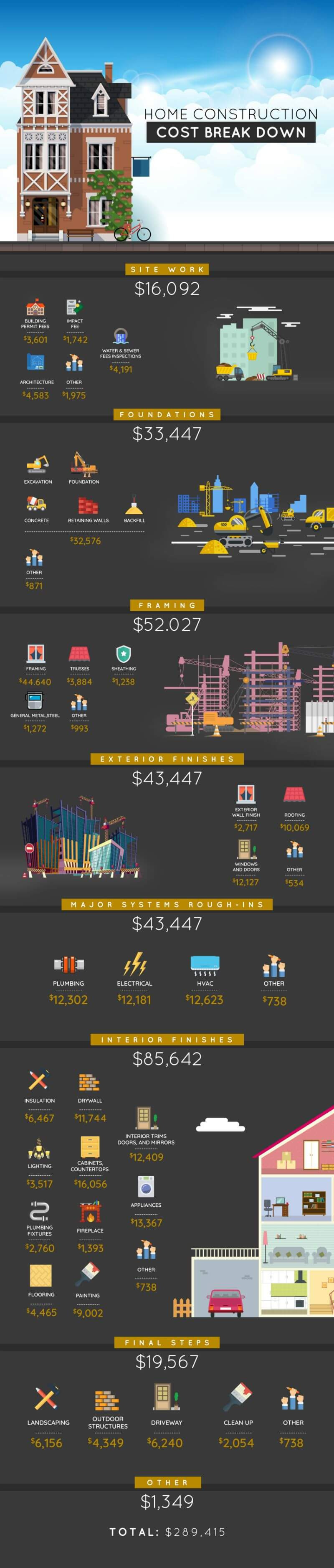 Cost to Build A 4 Bedroom House Awesome How Much It Costs to Build A House Infographic