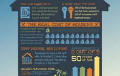 Cost To Build A Small Home Beautiful How Much Does A Tiny House Cost Diy Building Vs Buying From