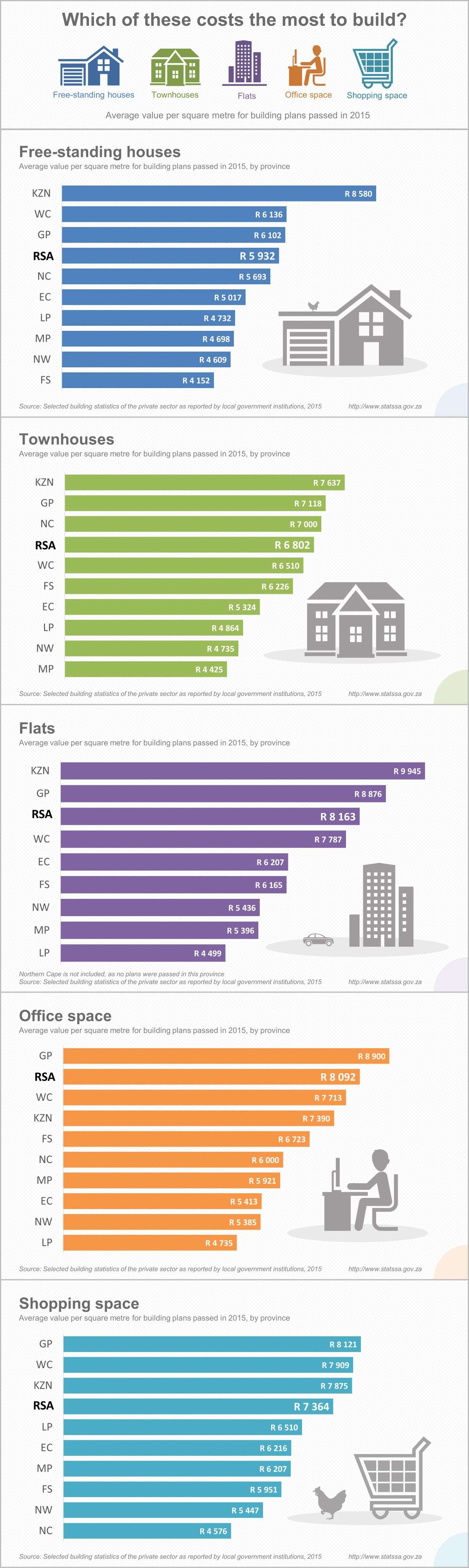 Average Cost Of House Plans Luxury Construction What are the Costs Per Square Metre