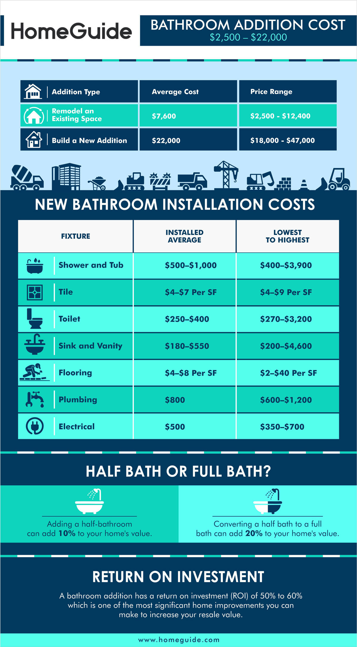 homeguide cost to add a bathroom chart infographic