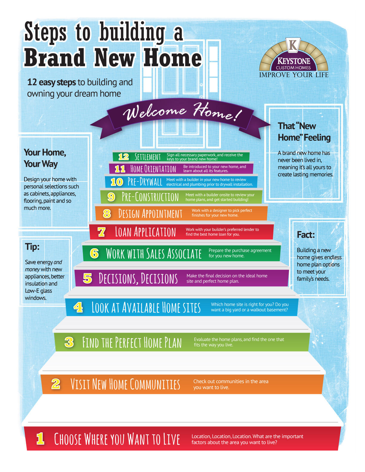 building brand new home infographic