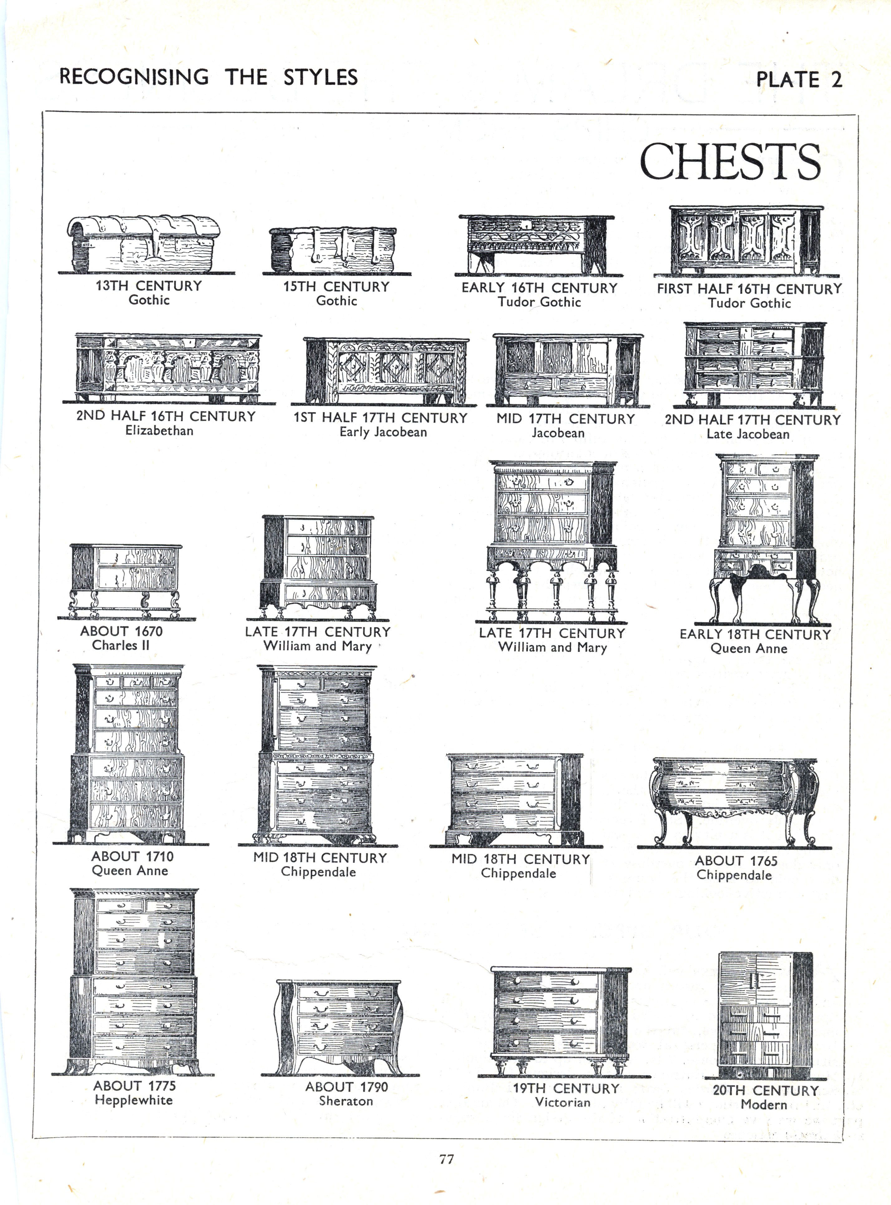 Identifying Antique Furniture Styles Best Of Furniture Styles From Gothic to the 20th Century