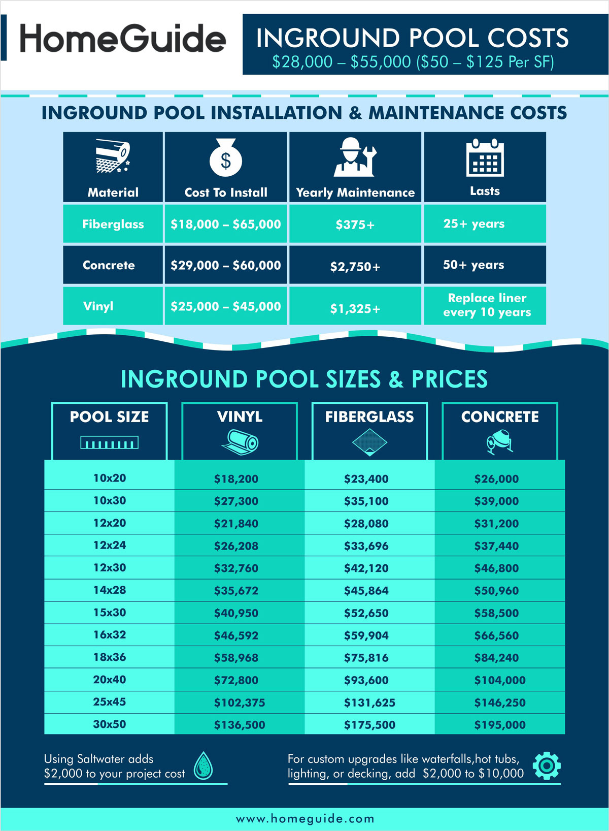 homeguide inground pool cost infographic