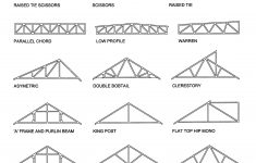 Roof Truss Calculator New Fig A 7 4 1 4312—6450