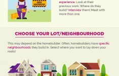 Build A New Home For $150 000 Awesome Infographic] 10 Steps To Building Your Dream Home
