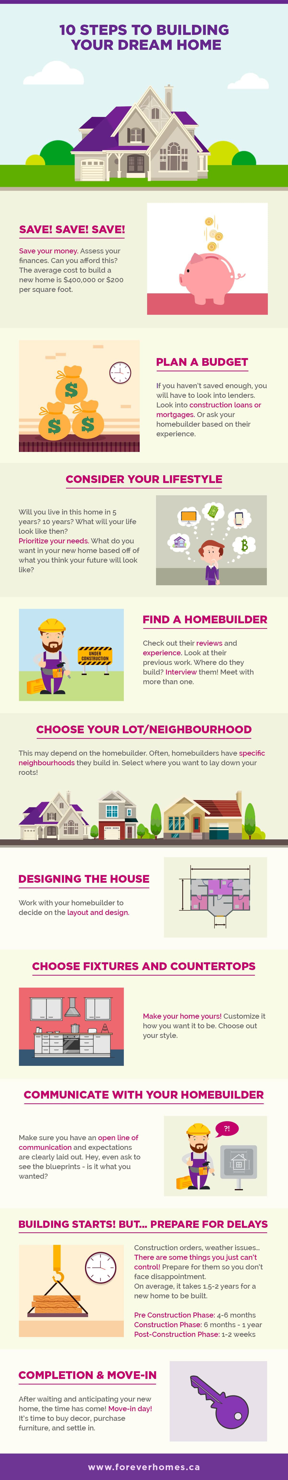 10 Steps To Building Your Dream Home Infographi min