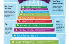 Build Your House Plans Elegant 12 Steps To Build A Brand New Home