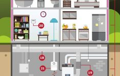 Earth Friendly House Plans Best Of Building A More Eco Friendly Home [infographic]