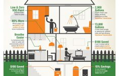 Earth Friendly House Plans Luxury Easy Tips To Make Your Home More Eco Friendly The Home