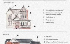 Home Architecture Styles Images Beautiful Gallery Of 26 Handy Architecture Cheat Sheets 20