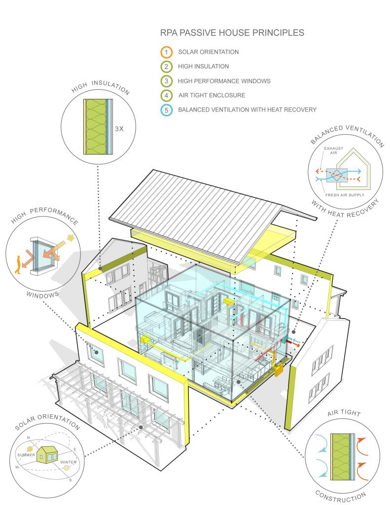 Cost Effective Home Plans Luxury Passive House Busts High Cost Myth Zero Energy Project