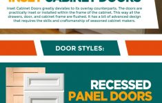 Types Of Cabinet Doors Elegant Different Kitchen Cabinet Door Types And Styles [infographic