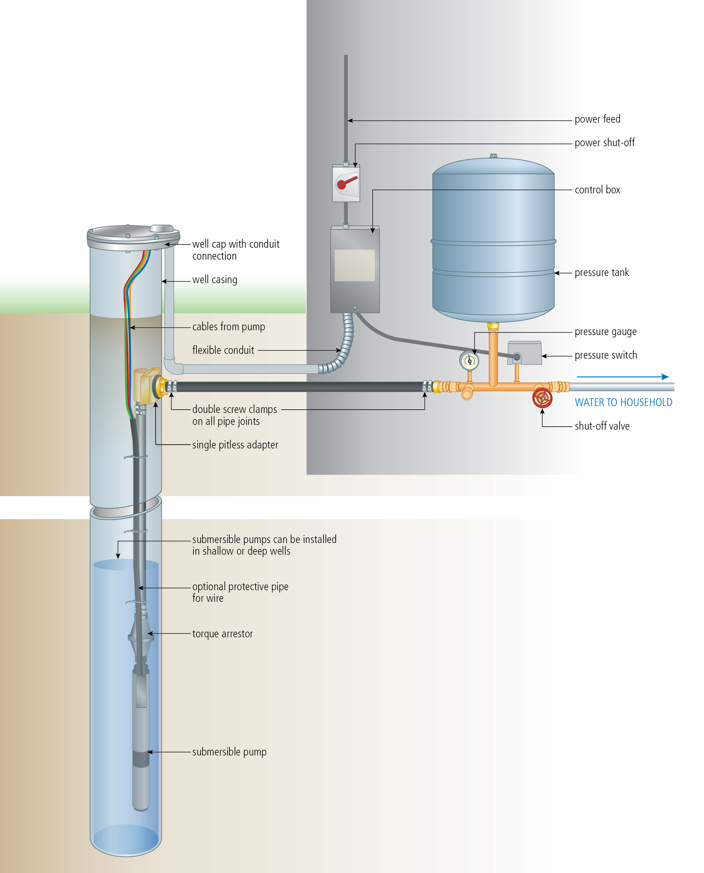 Water Well House Plans Luxury Install A Submersible Pump 6 Lessons for Doing It Right
