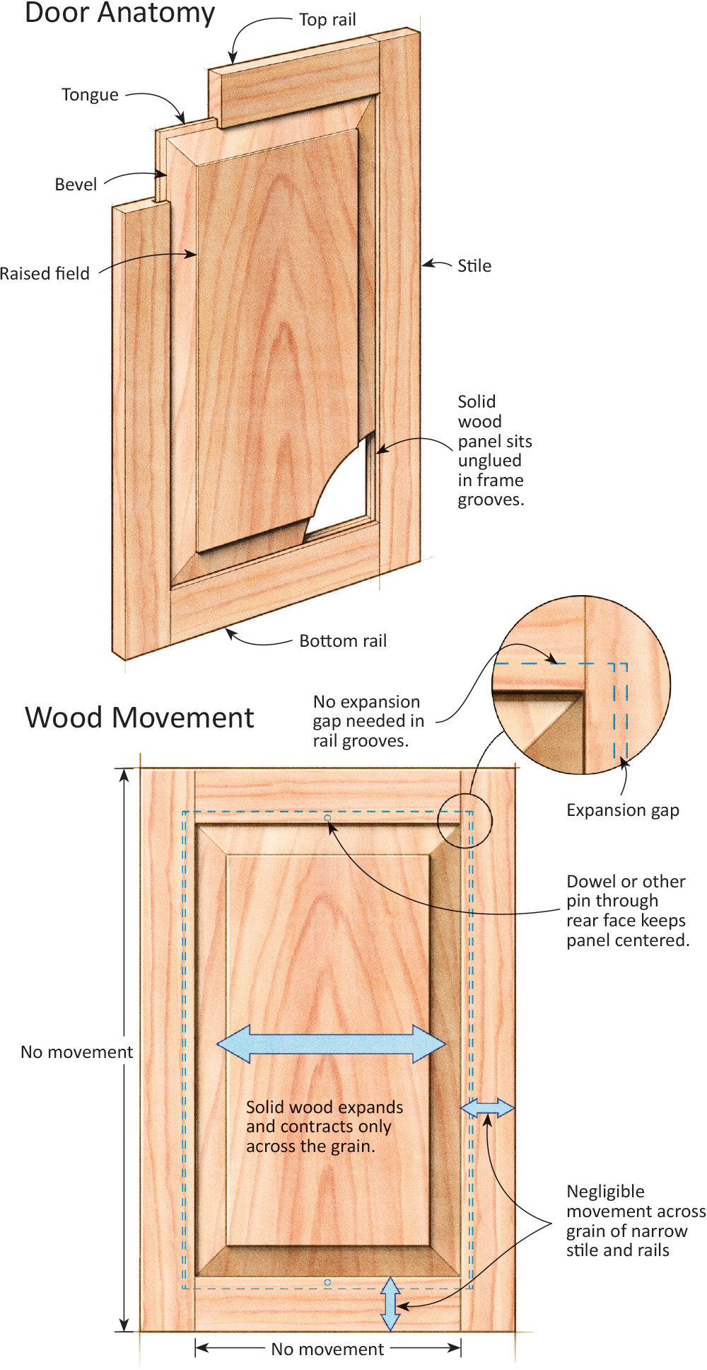 How to Build Raised Panel Cabinet Doors Luxury Frame and Panel Finesse Looks and Longevity are In the Details