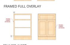 Types Of Kitchen Cabinet Doors New Cabinetry — Kitchenvisions