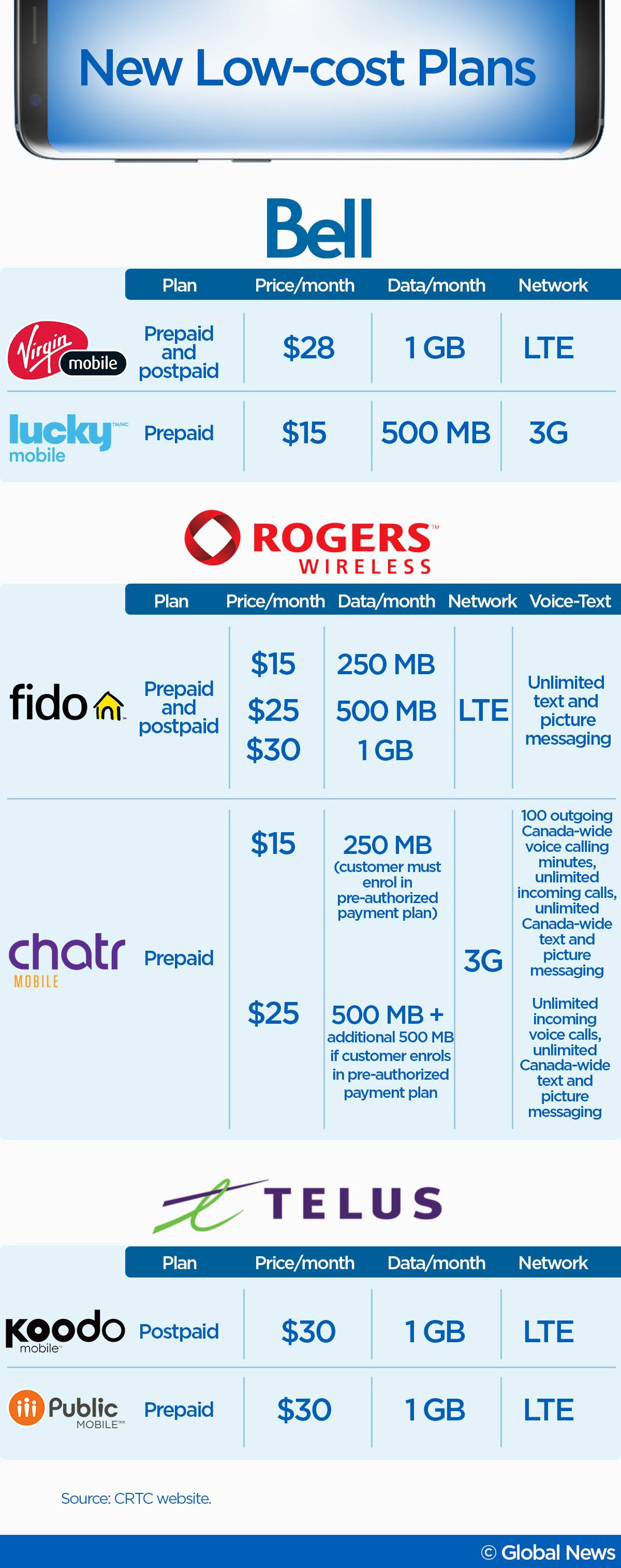 cell phone plans