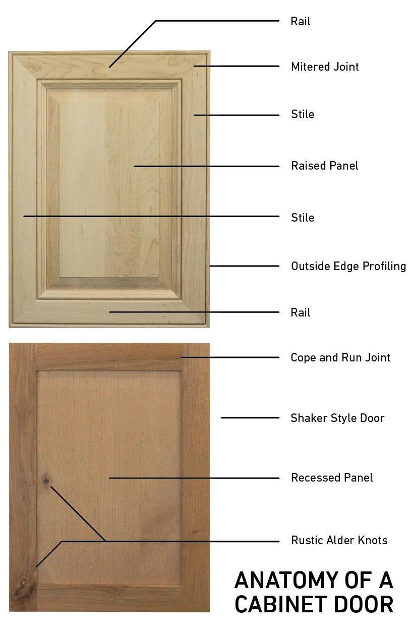 Reface Cabinet Doors Elegant Cabinet Refacing Vocabulary 101 Outside the Box Diy Cabinets